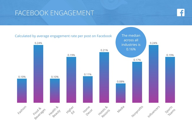 engagement su facebook 2018